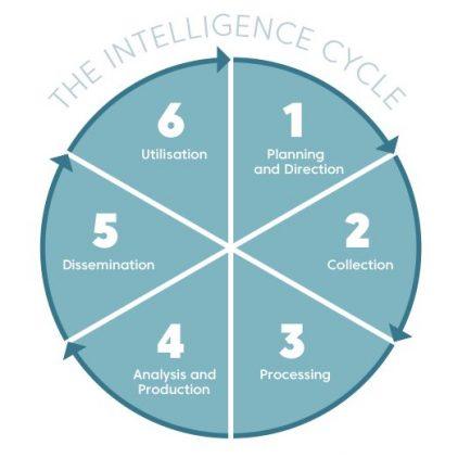 Intelligence Cycle - Wildlife Justice Commission